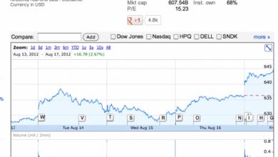 Photo of Le vendite del iPhone 5 hanno incrementato il valore delle azioni in Borsa Americana